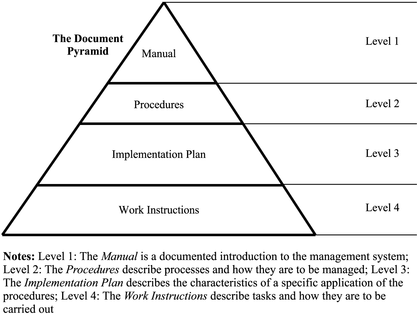 Quality Assurance hierarchy work instructions