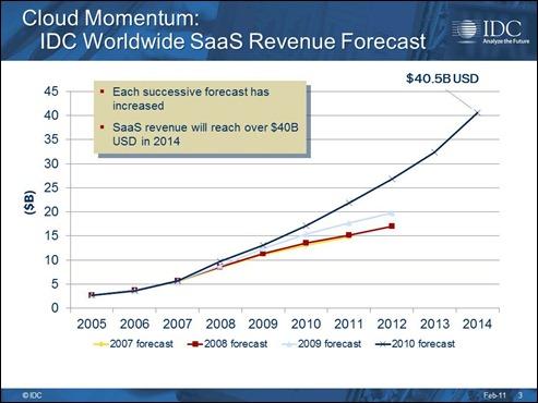IDC 2010 SaaS Forecast
